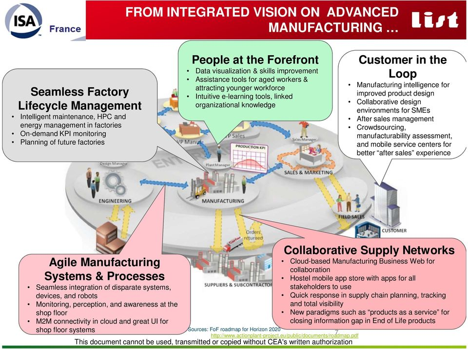 Customer in the Loop Manufacturing intelligence for improved product design Collaborative design environments for SMEs After sales management Crowdsourcing, manufacturability assessment, and mobile