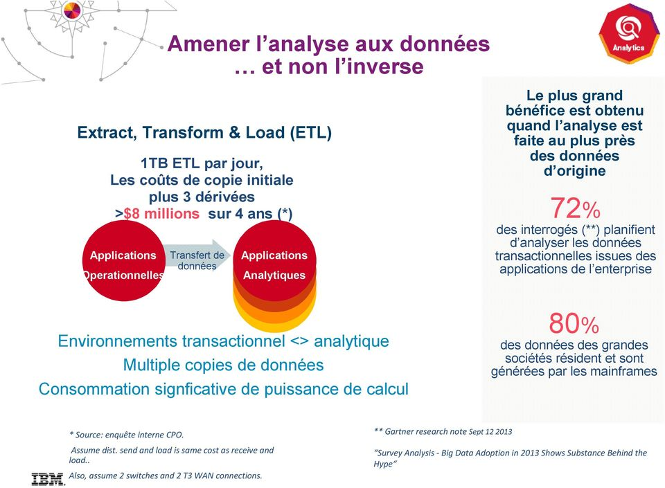 transactionnelles issues des applications de l enterprise Environnements transactionnel <> analytique Multiple copies de données Consommation signficative de puissance de calcul 80% des données des