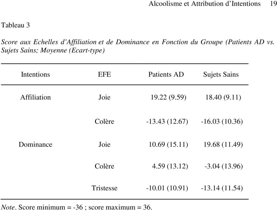Sujets Sains; Moyenne (Ecart-type) Intentions EFE Patients AD Sujets Sains Affiliation Joie 19.22 (9.59) 18.40 (9.