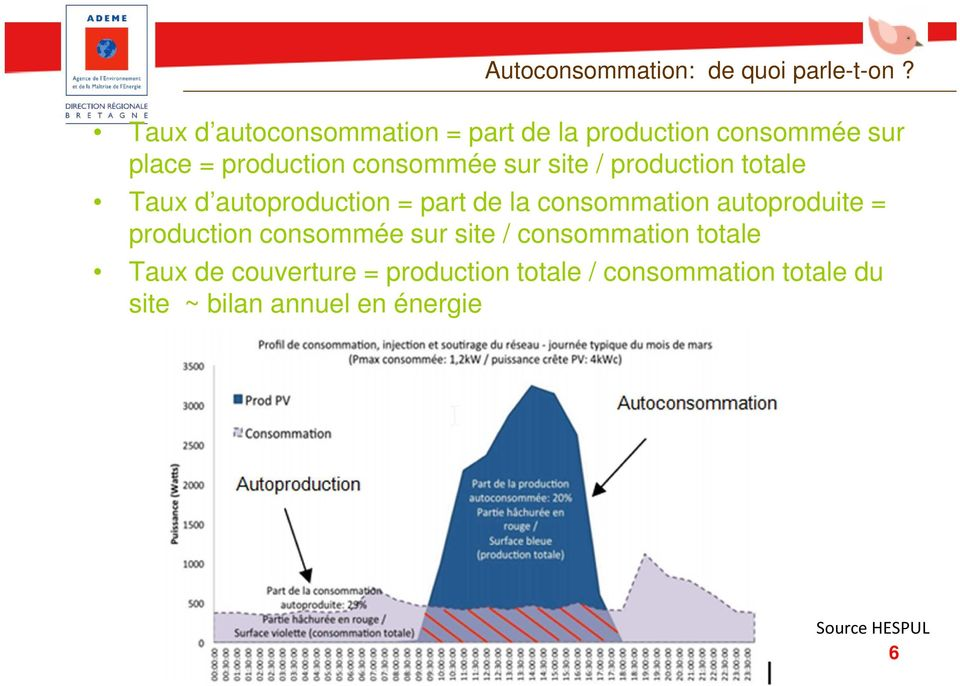 site / production totale Taux d autoproduction = part de la consommation autoproduite =