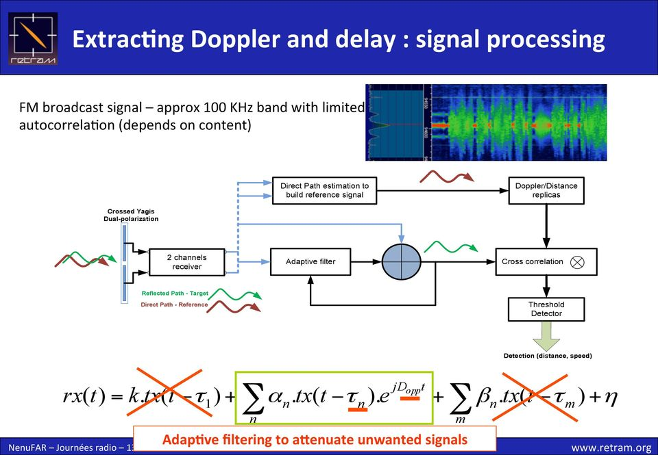 content) Direct Path estimation to build reference signal Doppler/Distance replicas Crossed Yagis Dual-polarization 2 channels