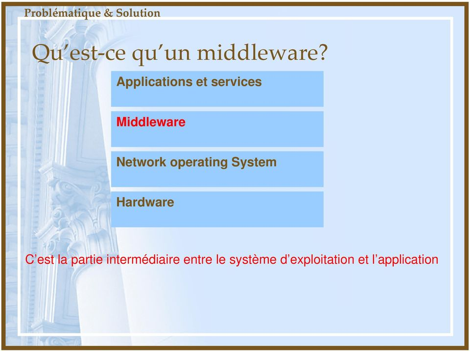 Applications et services Middleware Network