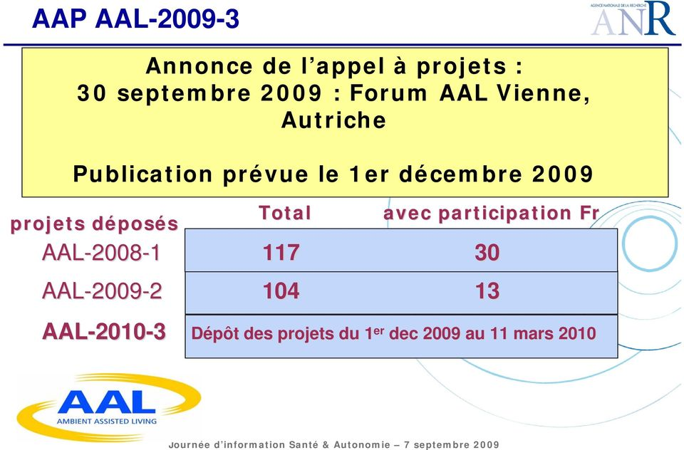 déposd posés AAL-2008 2008-1 117 30 AAL-2009 2009-2 104 13 AAL-2010 Total