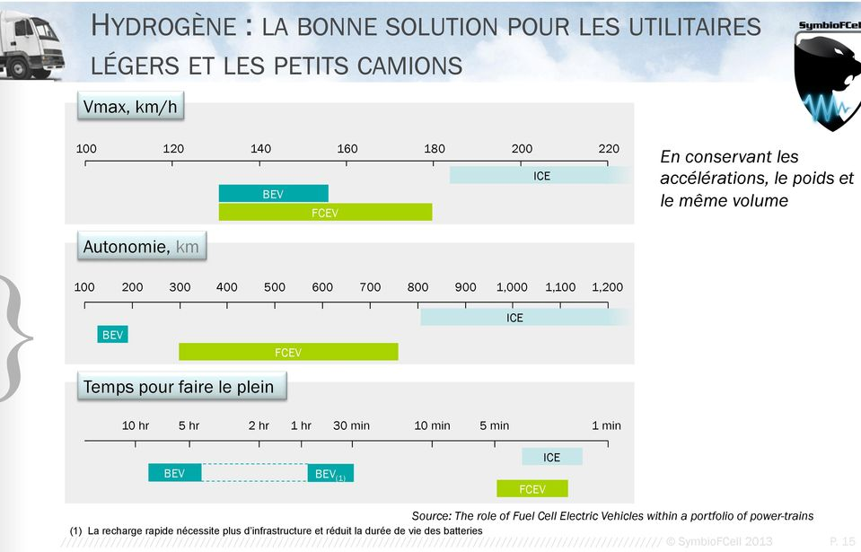 min 1 min BEV BEV (1) FCEV ICE Source: The role of Fuel Cell Electric Vehicles within a portfolio of power-trains (1) La recharge rapide nécessite plus d infrastructure