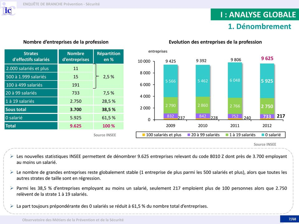 625 100 % Source INSEE 10 000 8 000 6 000 4 000 2 000 entreprises 0 I : ANALYSE GLOBALE 1.