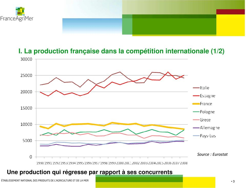 Source : Eurostat Une production qui