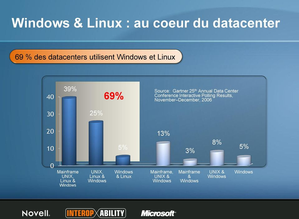 November December, 2006 25% 5% 13% 3% 8% 5% Mainframe UNIX, Linux & Windows UNIX, Linux &