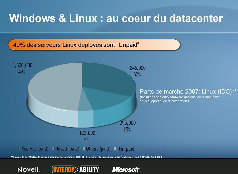 "payé sous support et du Linux gratuit"") **Source: IDC, Worldwide Linux Operating"