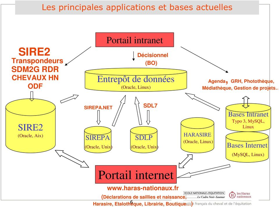 NET SIREPA (Oracle, Unix) SDL7 SDLP (Oracle, Unix) HARASIRE (Oracle, Linux) Bases Intranet Typo 3, MySQL, Linux Bases Internet