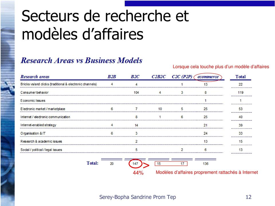 affaires 44% > Modèles d affaires proprement