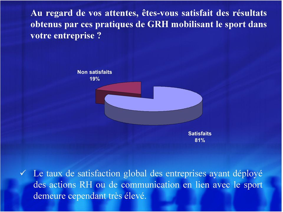 Non satisfaits 19% Satisfaits 81% Le taux de satisfaction global des