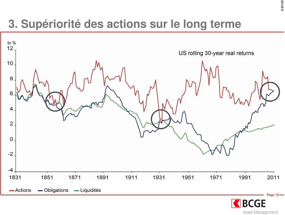 30-year real returns Actions