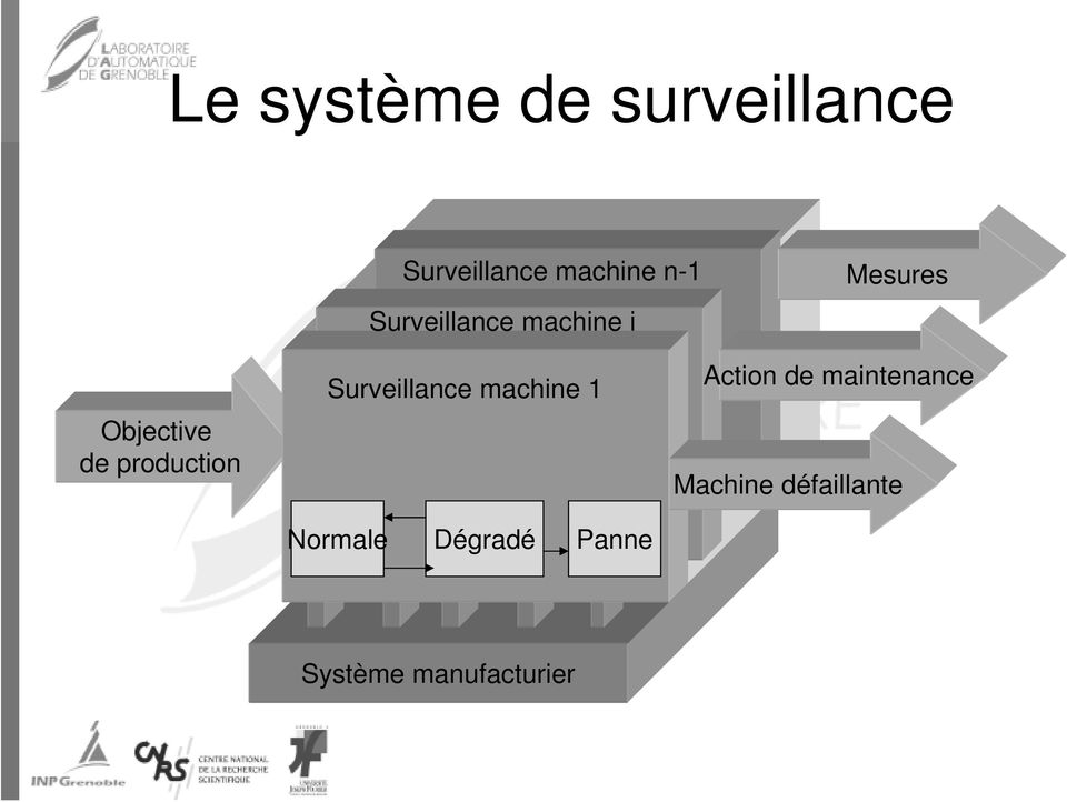 production Surveillance machine 1 Normale Dégradé