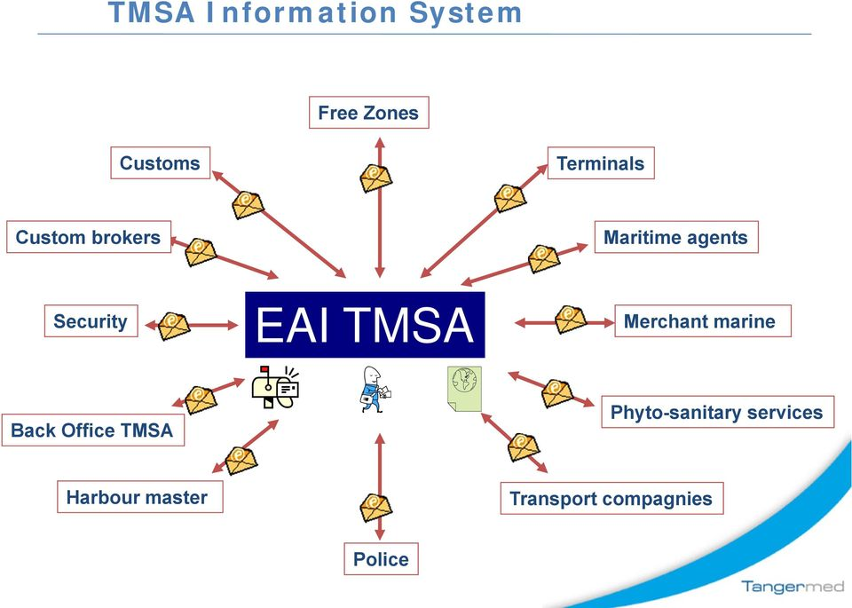 Security EAI TMSA Merchant marine Back Office TMSA