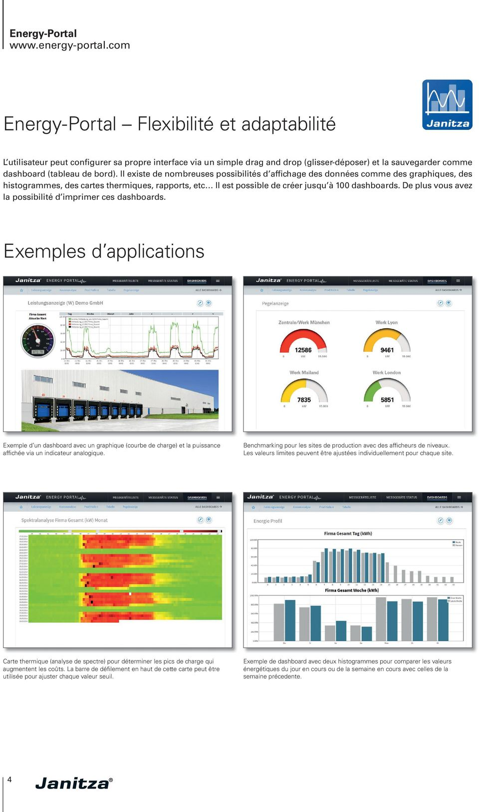 De plus vous avez la possibilité d imprimer ces dashboards. Exemples d applications Exemple d un dashboard avec un graphique (courbe de charge) et la puissance affichée via un indicateur analogique.
