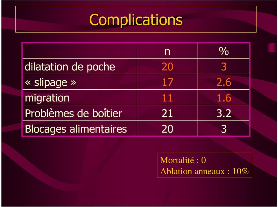 Blocages alimentaires n 20 17 11 21 20 %
