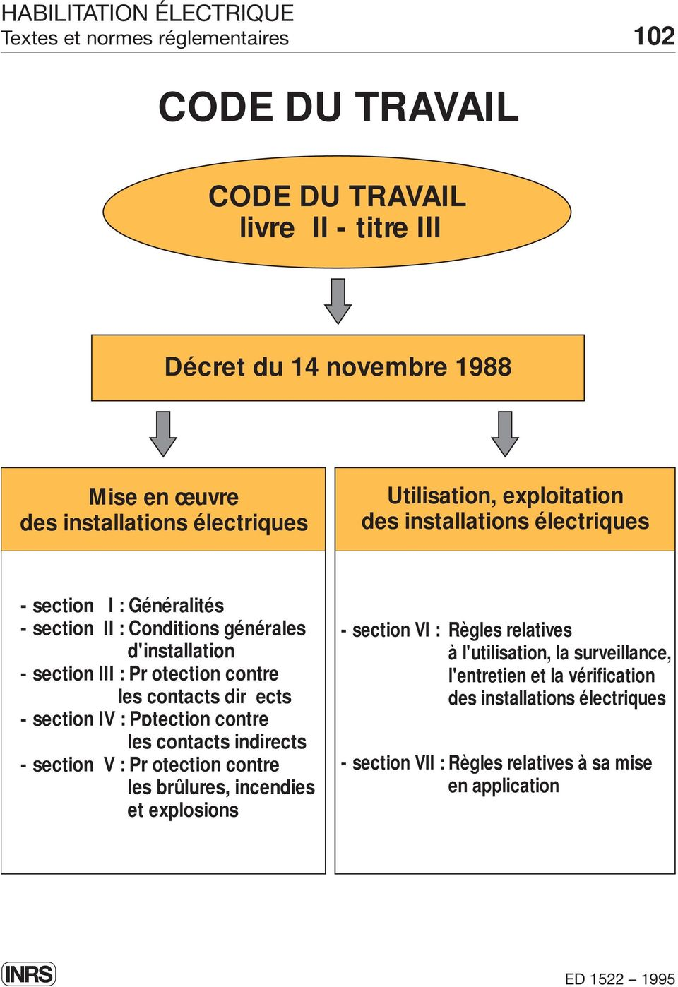 contre les contacts dir ects - section IV : Protection contre les contacts indirects - section V : Pr otection contre les brûlures, incendies et explosions -