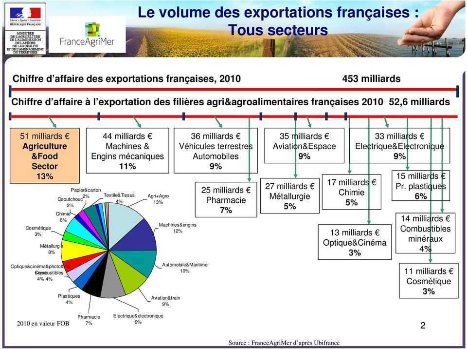 Plastiques 4% 44 milliards Machines & Engins mécaniques 11% Agri+Agro 13% Machines&engins 12% Automobile&Maritime 10% Aviation&train 9% 36 milliards Véhicules terrestres Automobiles 9% 25 milliards
