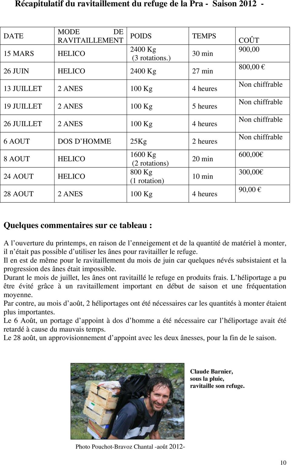 HELICO 1600 Kg (2 rotations) 800 Kg (1 rotation) 20 min 10 min 28 AOUT 2 ANES 100 Kg 4 heures Non chiffrable Non chiffrable Non chiffrable Non chiffrable 600,00 300,00 90,00 Quelques commentaires sur