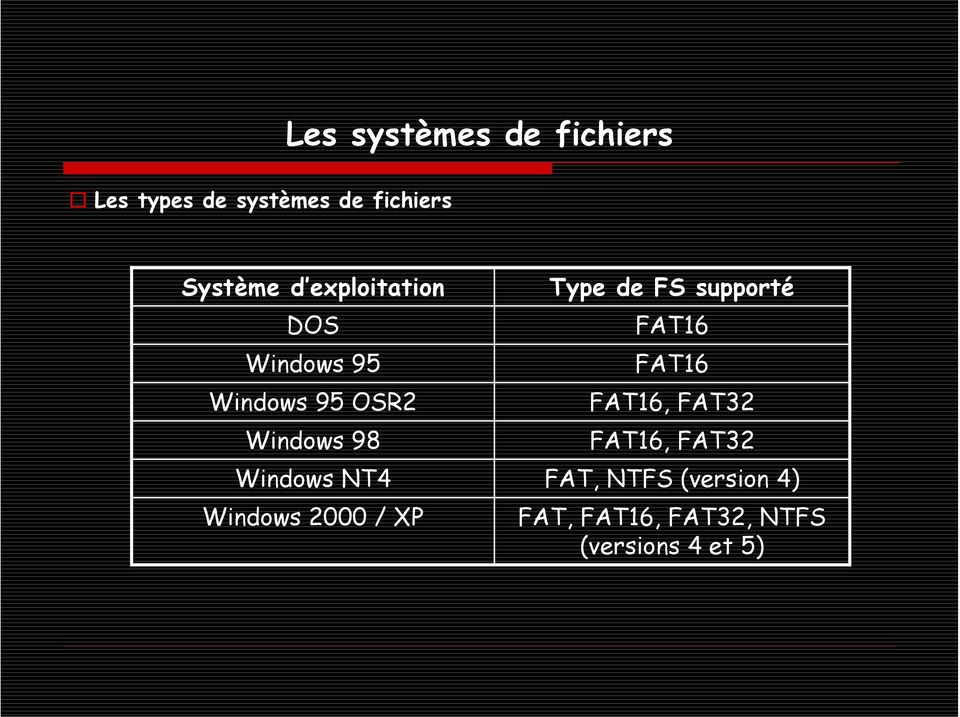 supporté FAT16 FAT16 FAT16, FAT32 FAT16, FAT32 Windows NT4 FAT, NTFS