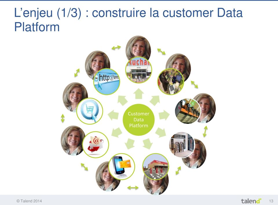 Data Platform Customer