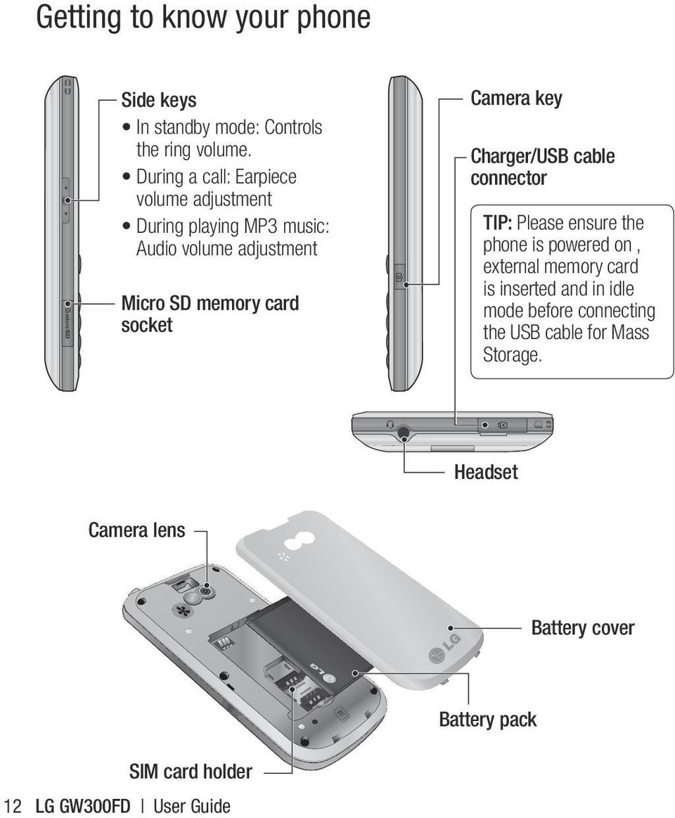 socket Camera key Charger/USB cable connector TIP: Please ensure the phone is powered on, external memory card is