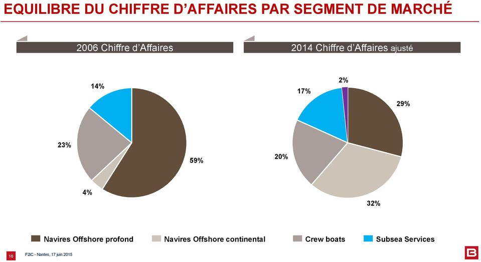 14% 17% 2% 29% 23% 59% 20% 4% 32% Navires Offshore