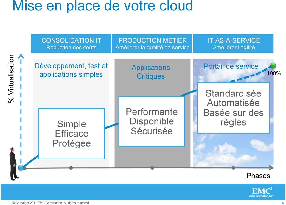 Développement, test et applications simples Simple Efficace Protégée Applications Critiques