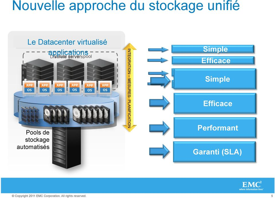 stockage automatisés Discrete Virtual servers pool INTEGRATION MESURES-