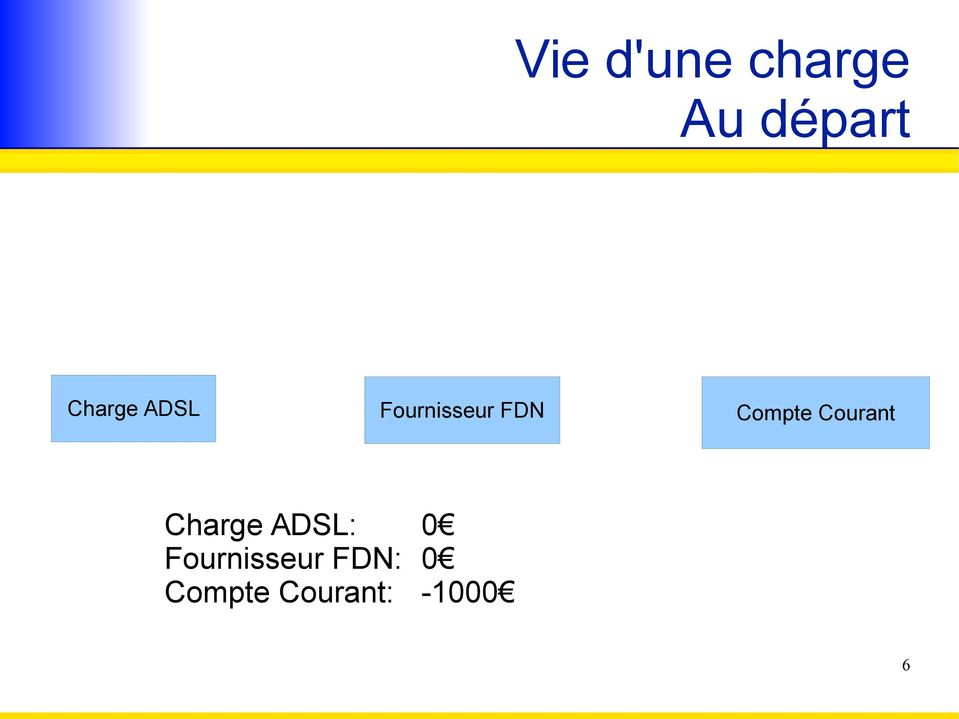 Compte Courant Charge ADSL: 0