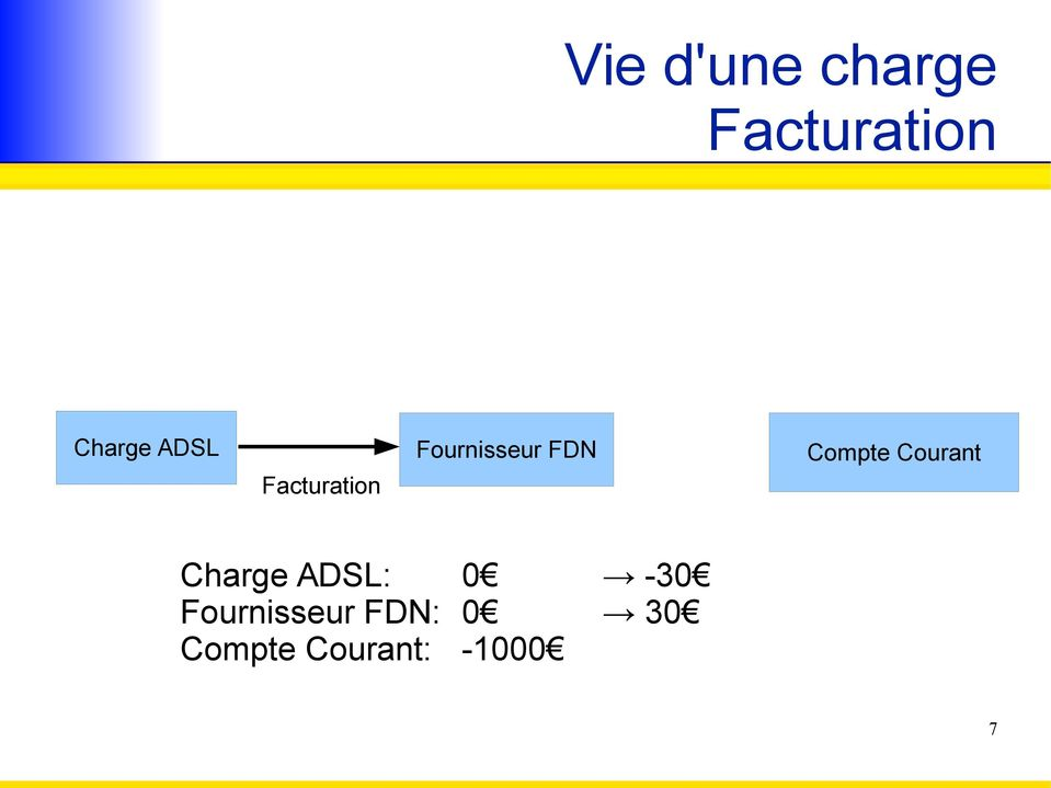Charge ADSL: 0-30 Fournisseur
