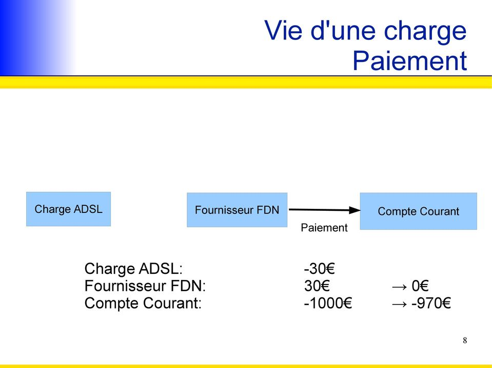 Paiement Charge ADSL: -30