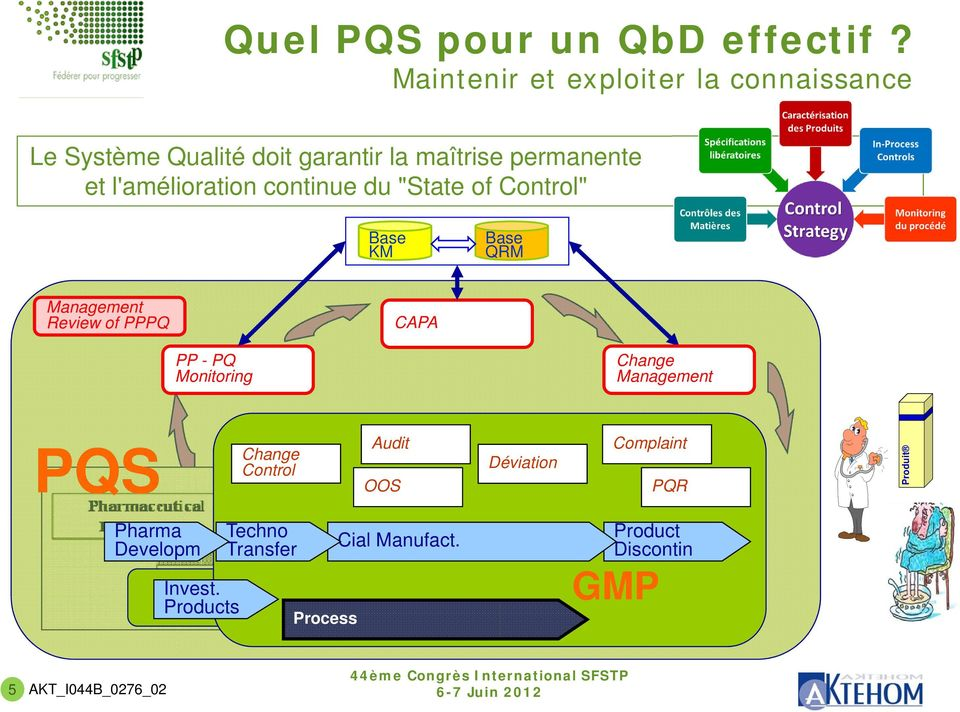 "l'amélioration continue du ""State of Control"" KM QRM Management Review of PPPQ CAPA PP - PQ Monitoring"