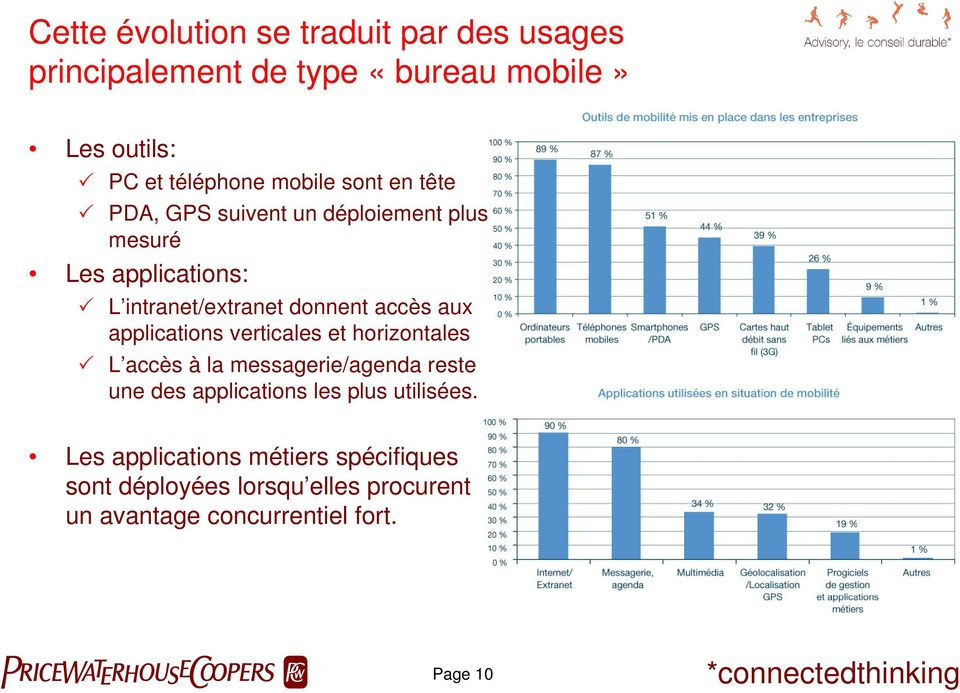 applications verticales et horizontales L accès à la messagerie/agenda reste une des applications les plus