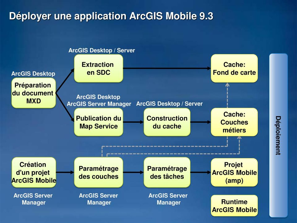 ArcGIS Server Manager ArcGIS Desktop / Server Publication du Map Service Construction du cache Cache: Couches métiers