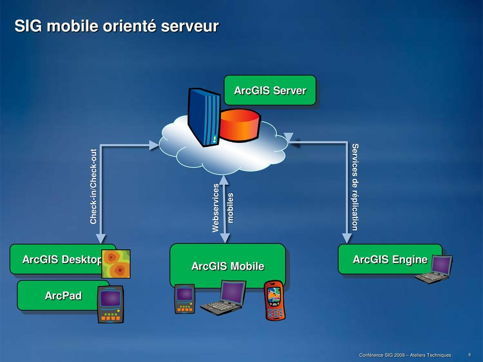 mobiles Services de réplication ArcGIS