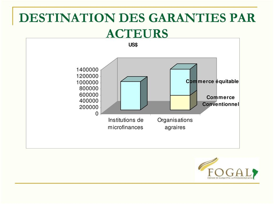 200000 0 Institutions de microfinances