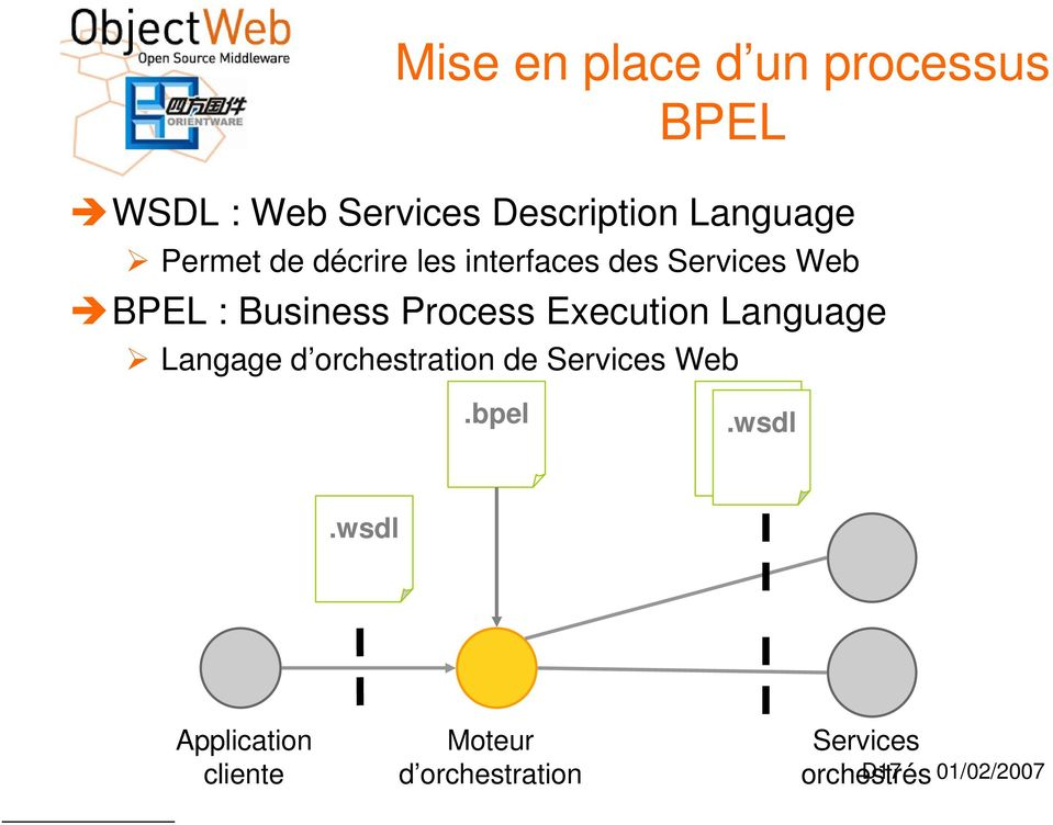 Business Process Execution Language Langage d orchestration de Services