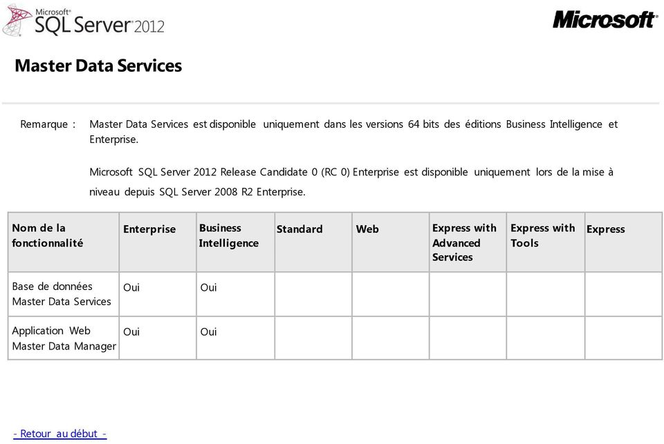 Microsoft SQL Server 2012 Release Candidate 0 (RC 0) est disponible uniquement