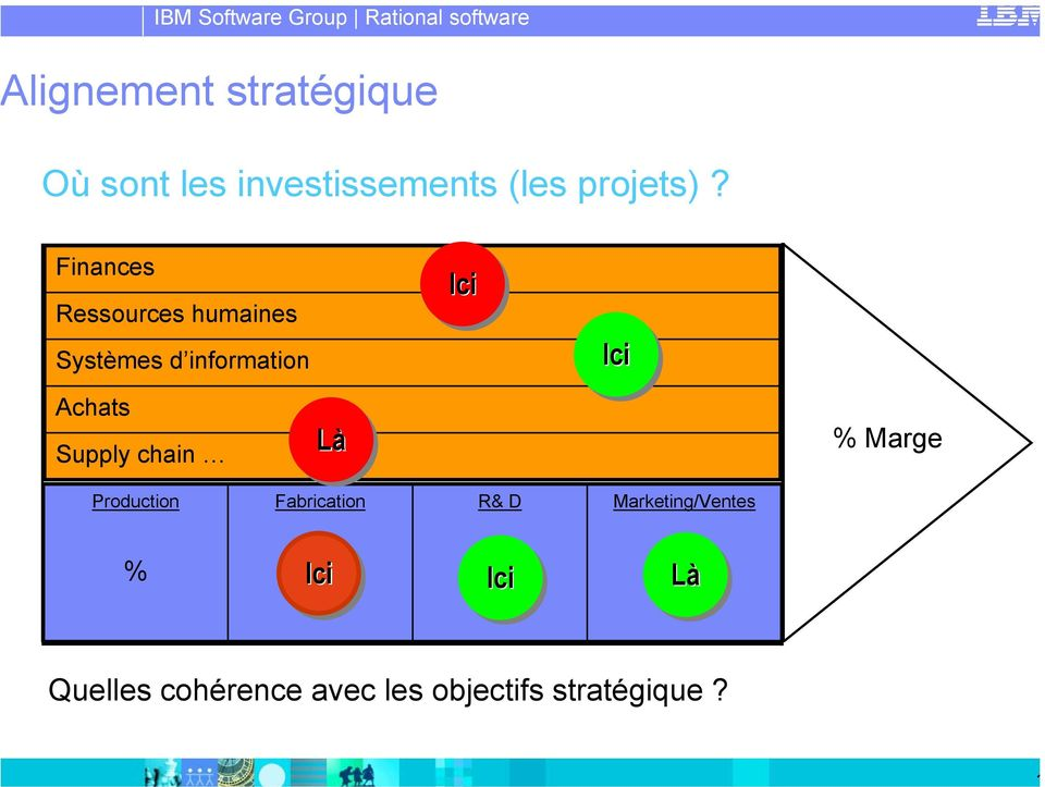 business) et des processus Là support Achats Supply chain Ici Ici % Marge