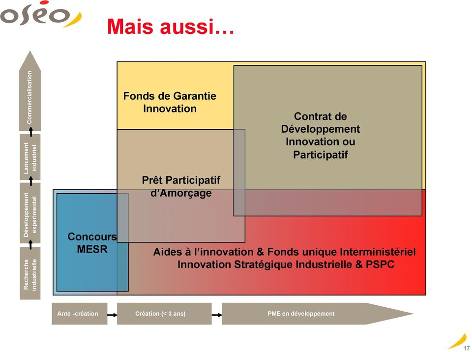 de Développement Innovation ou Participatif Aides à l innovation & Fonds unique
