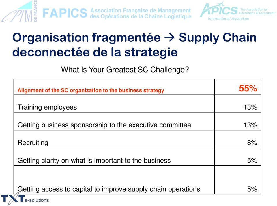 Alignment of the SC organization to the business strategy 55% Training employees 13% Getting