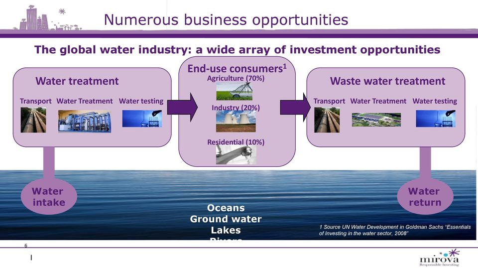 Industry (20%) Transport Water Treatment Water testing Residential (10%) 6 Water intake Oceans Ground water
