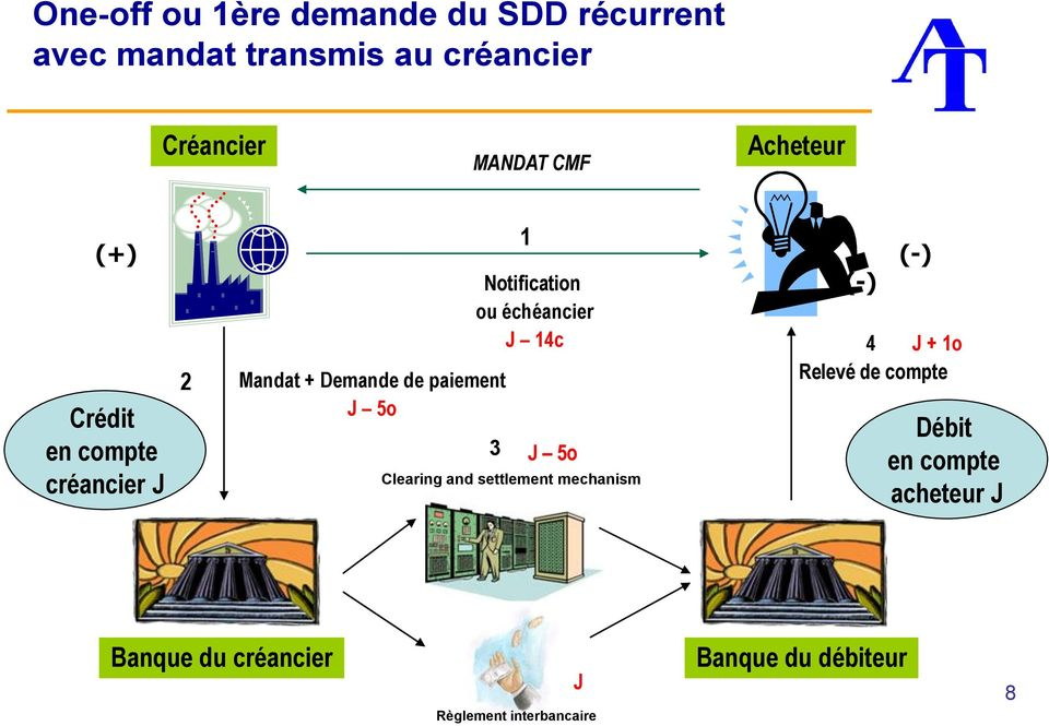 Notification ou échéancier J 14c 3 J 5o Clearing and settlement mechanism (-) (-) 4 J + 1o