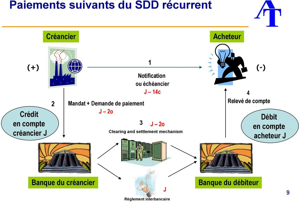 14c 3 J 2o Clearing and settlement mechanism (-) 4 Relevé de compte Débit en