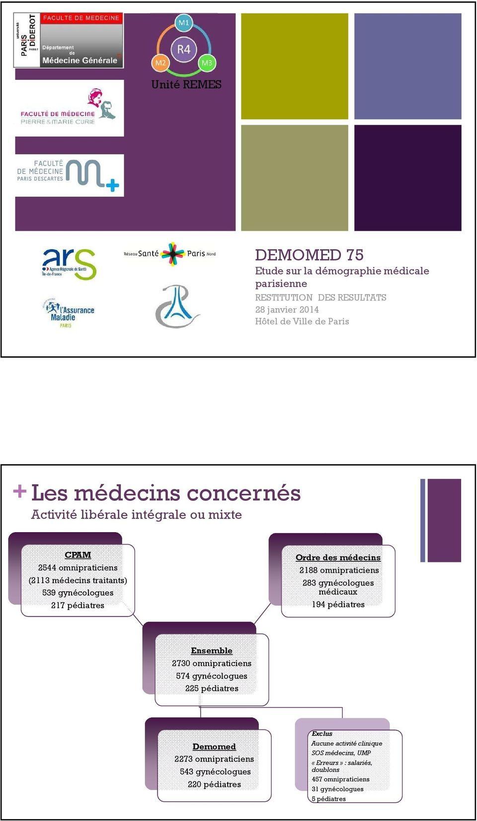 2188 omnipraticiens 283 gynécologues médicaux 194 pédiatres Ensemble 2730 omnipraticiens 574 gynécologues 225 pédiatres Demomed 2273 omnipraticiens 543