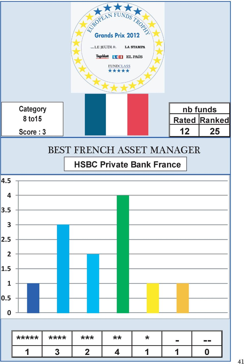 Private Bank France 4.5 4 3.5 3 2.5 2 1.