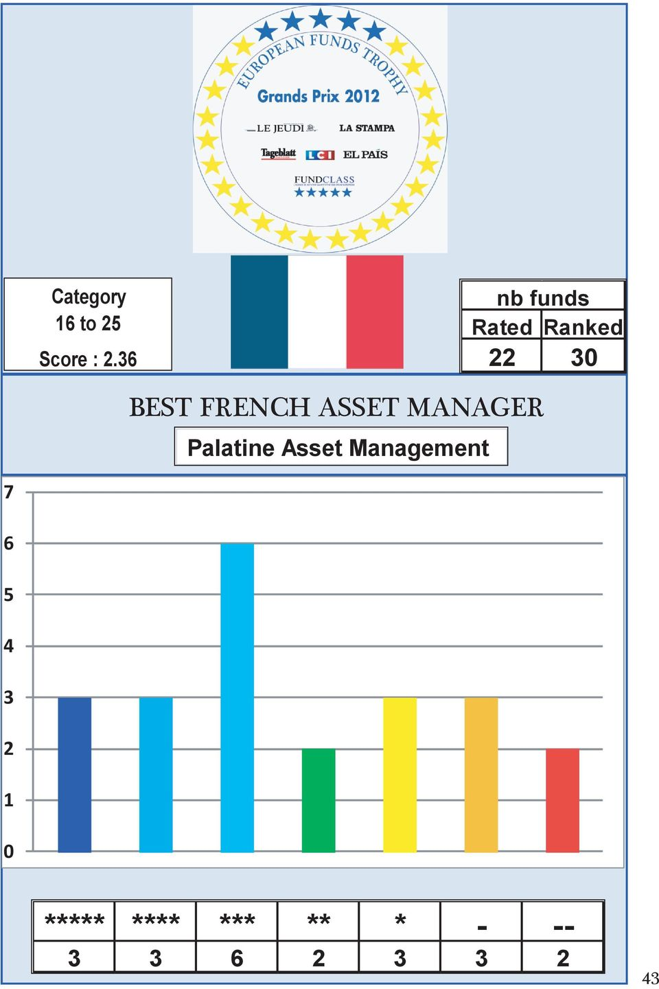 FRENCH ASSET MANAGER Palatine Asset