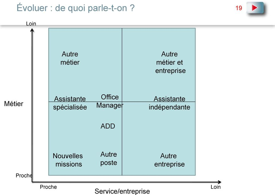 Assistante spécialisée Office Manager Assistante
