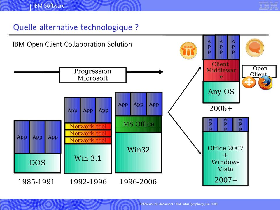 Progression Microsoft Open Client Any OS App App App App App DOS 1985-1991 App App